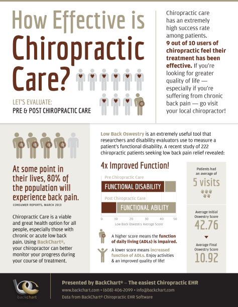 Chiropractic Effectiveness