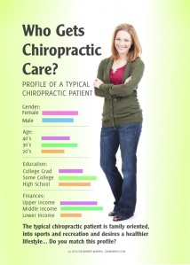 Chiropractic Customers