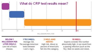 CRP Test Results