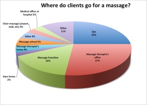 Locations for Massage