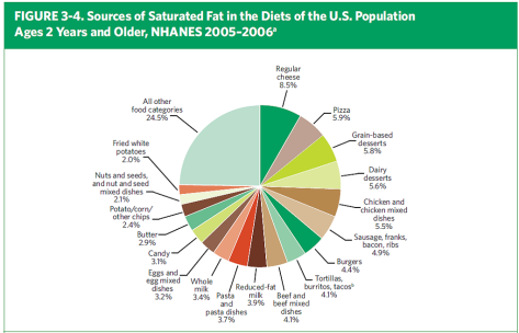 Saturated Fat Chart