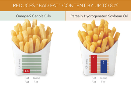 French fries trans fat