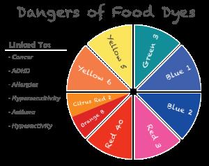 Food Dye Dangers