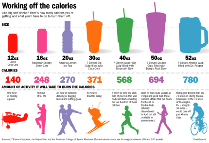 Calorie Burning With Drinks
