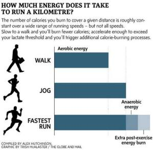 Energy to Walk Run Jog