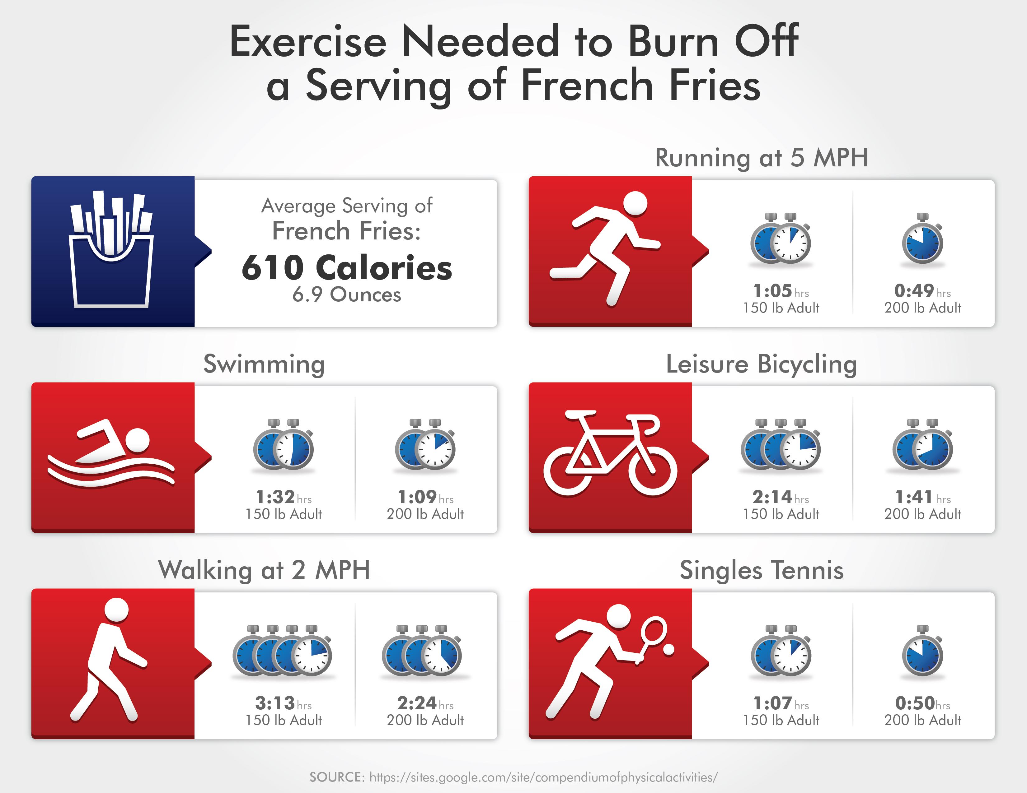 Calorie Burning Exercises