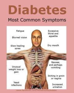 What are Diabetes Symptoms?