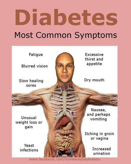 What are Diabetes Symptoms?
