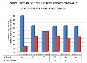 Nutritional Value of Organic Foods
