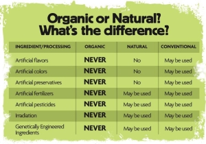 Difference between organic and  atural foods
