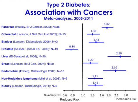 Cancer and Diabetes Risks