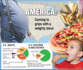 Obesity Diet America