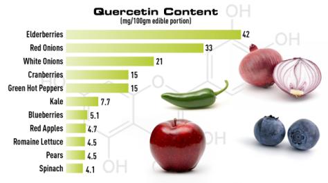 Quercetin for Sinusitis