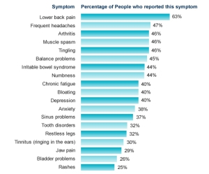 Fibromyalgia Symptom Statistics