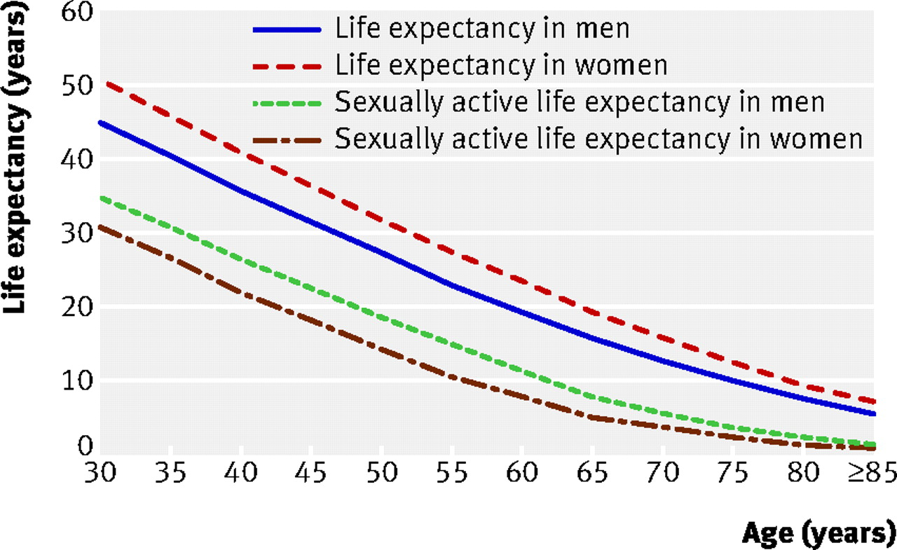 sex age sex age sex age sex age limits