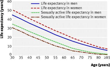 Sexual Activity by Age