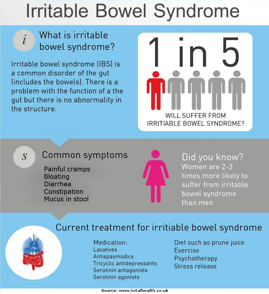 Irritable Bowel Syndrome: Symptoms, Causes and How to Get Rid of it forecast