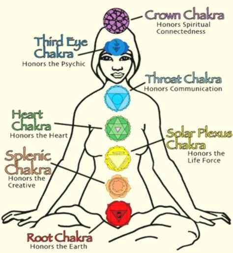 Chakra purposes
