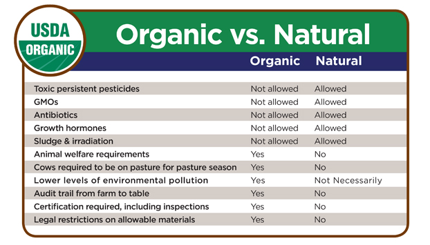 compare and contrast organic and non organic foods Local & organic faq's 1 in contrast, in non-certified markets and environmental benefits to both organic and local foods that should be considered.