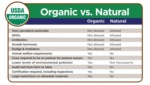 Natural Pesticides Vs Synthetic Pesticides