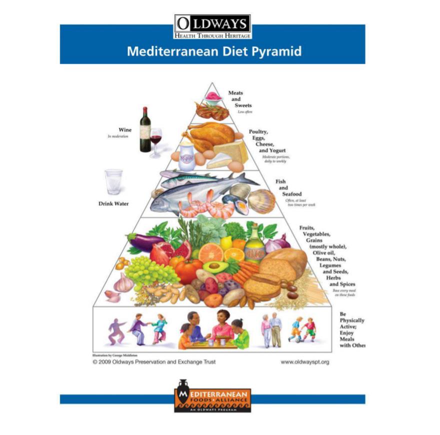 South Beach Diet pyramid